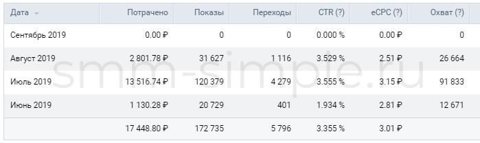 Продвижение в Роза Ветров новая ВКонтакое отеля в Архипо-Осиповке
