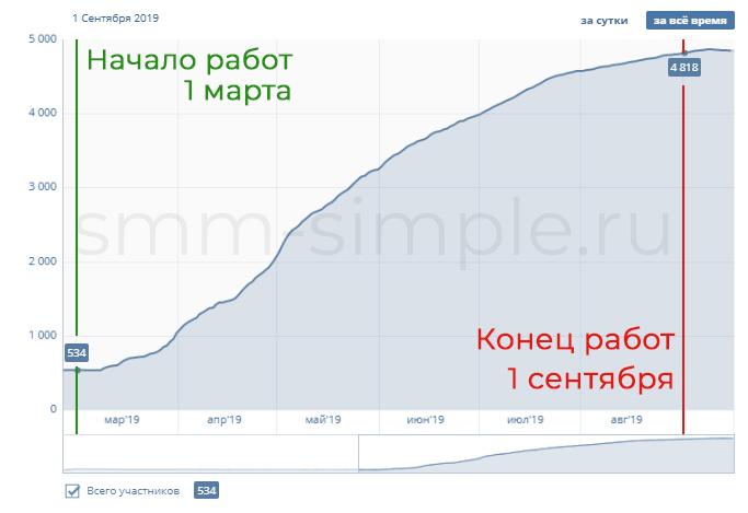 Продвижение в ВКонтакое гостиницы Вилла Лючиа в Архипо-Осиповке 10