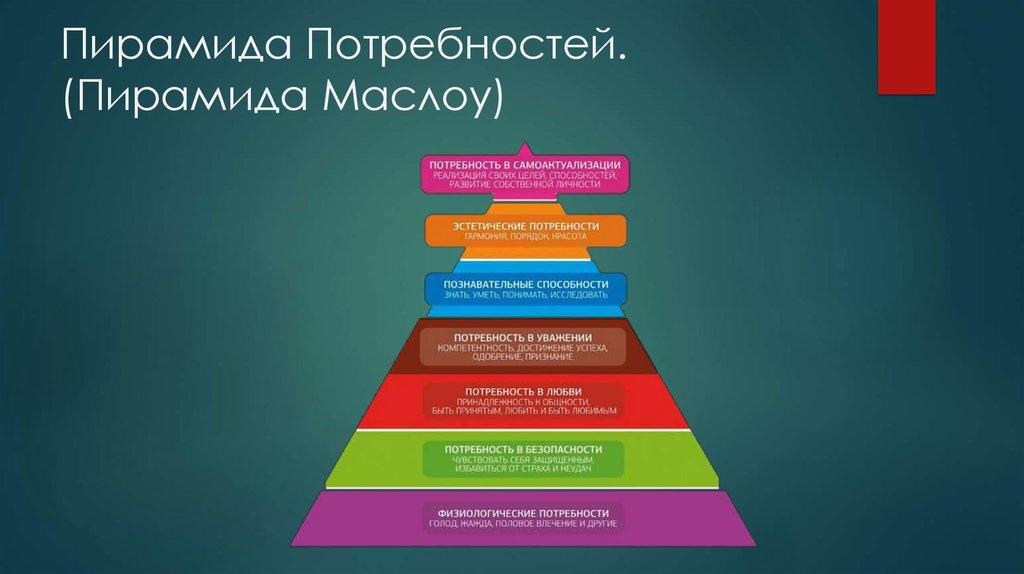 Как пирамида Маслоу связана с платежеспособными клиентами